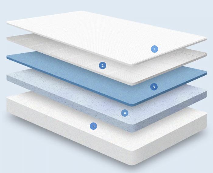 nectar mattress layers - NECTAR Sleep Review 2018: Best Sleep Mattress?