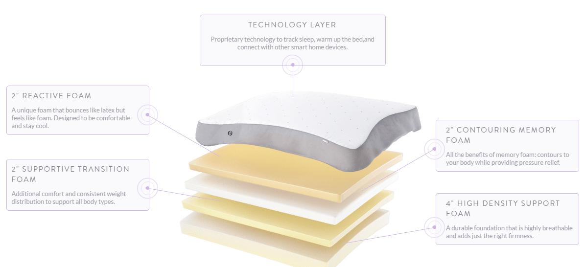 layers of eight sleep mattress - Eight Sleep Mattress Coupon $175 Off [Discount] + Review